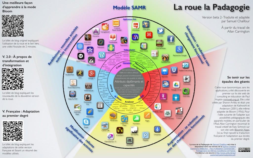 Roue de la Padagogie - Cliquez pour le fichier PDF contenant les liens vers les sites web et l'App Store